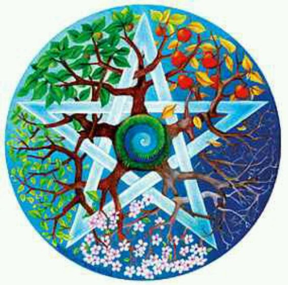 What is a Pentacle? | Knot Magick