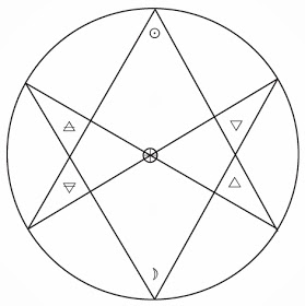 What is a Hexagram and why is it important to Witches? | Knot Magick