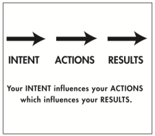 your-intent-influences-your-actions-which-influences-your-results.png
